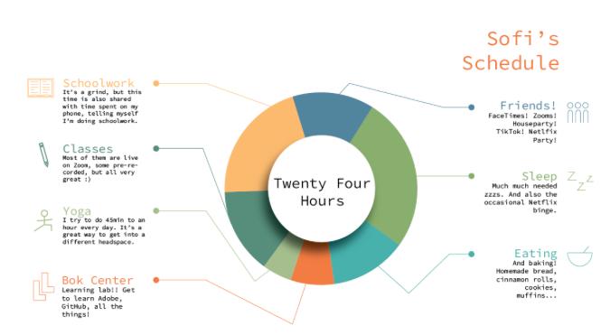 My 24 Hours Pie Chart
