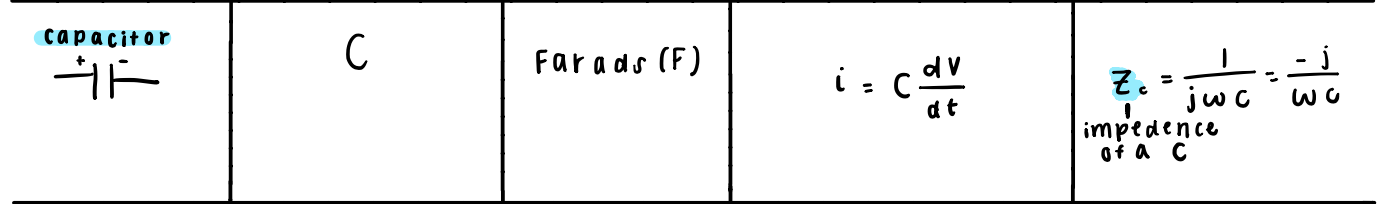 capacitor chart
