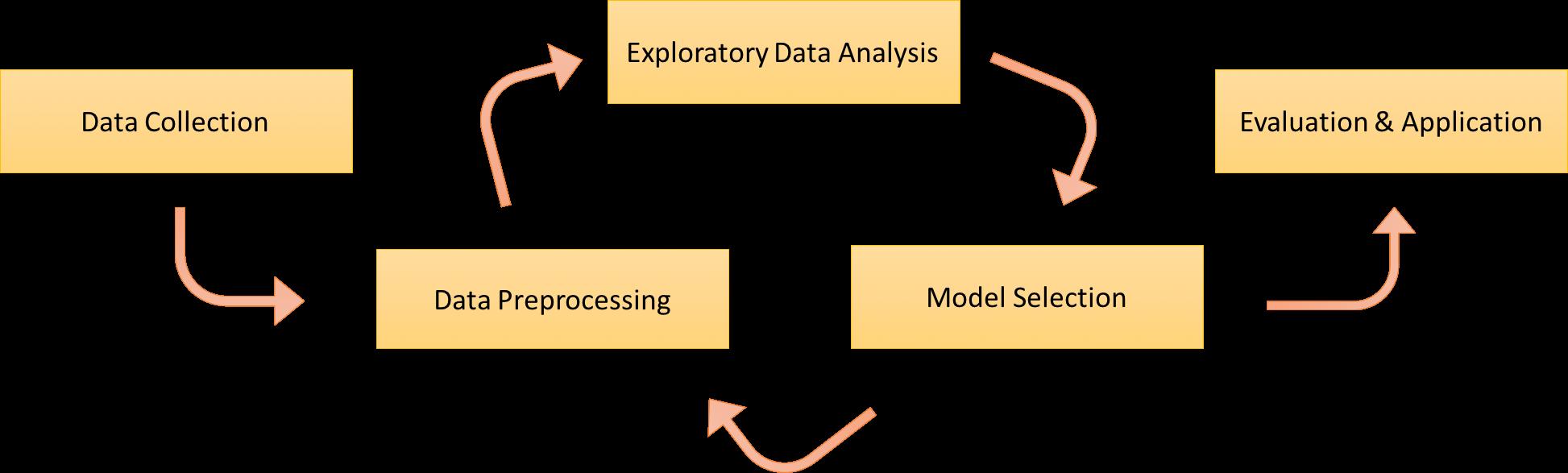 머신 러닝 프로젝트 진행 과정 (Workflow)