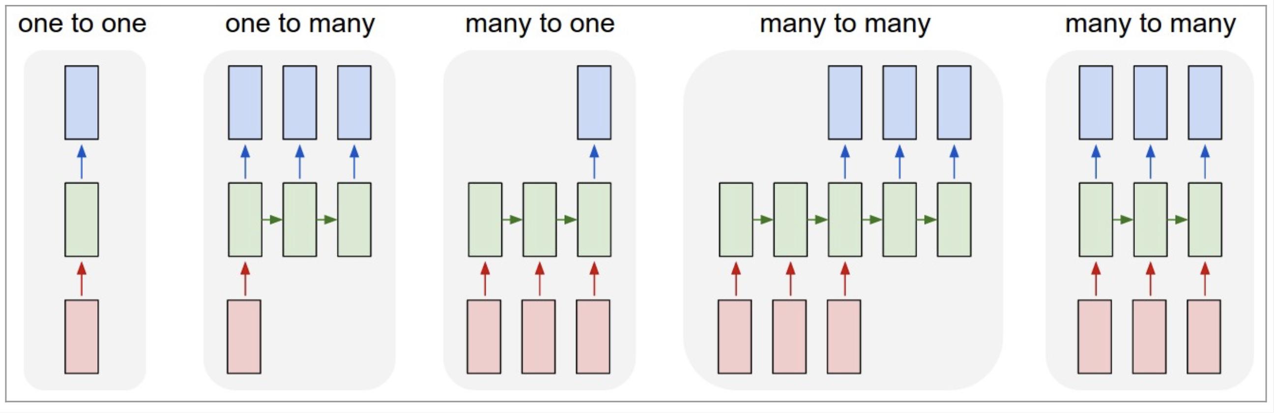 딥러닝 - Recurrent Neural Network (RNN) 이해하기 - MNIST 숫자 인식