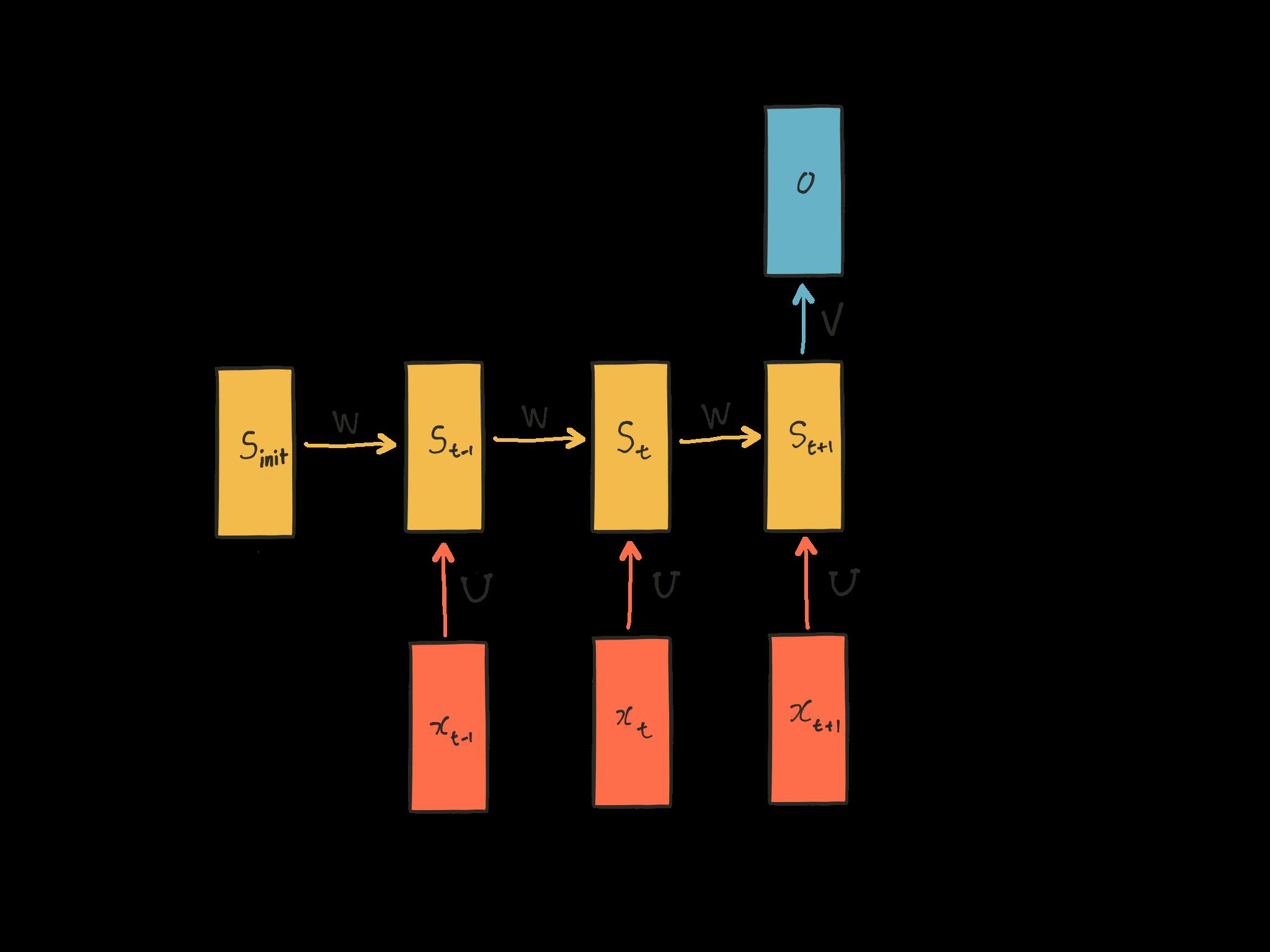 변수가 정의된 RNN 다이어그램