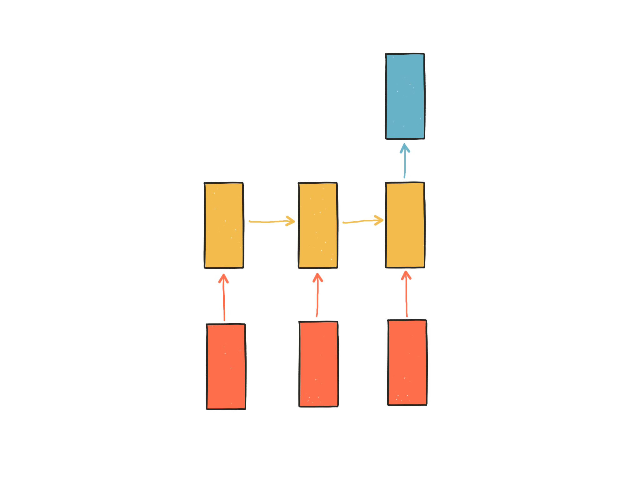 RNN 다이어그램