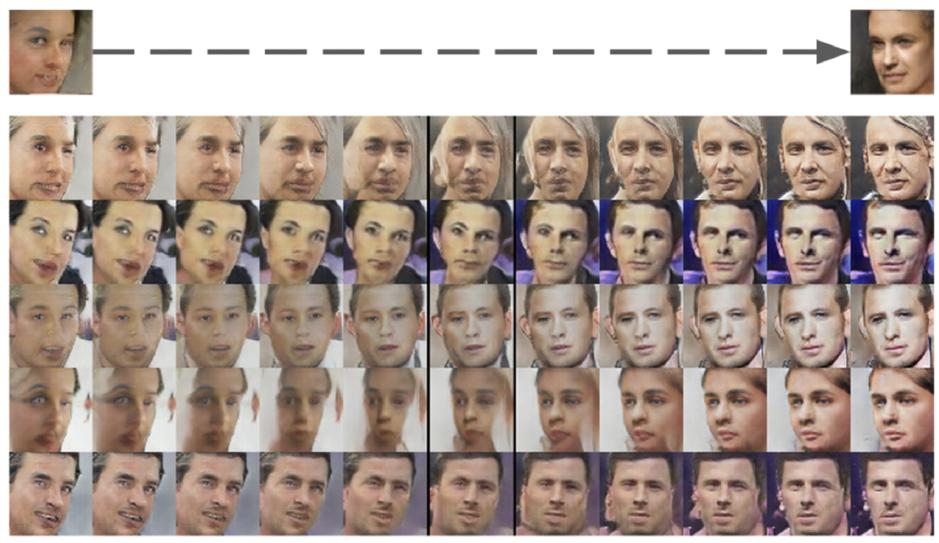 그림8: DCGAN에서 생성한 얼굴의 방향을 바꿔보기