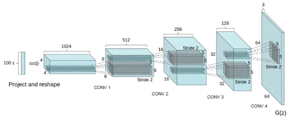 그림7: DCGAN의 생성자 네트워크 구조